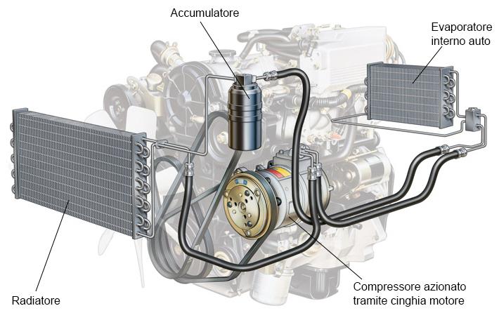 impianto aria condizionata auto